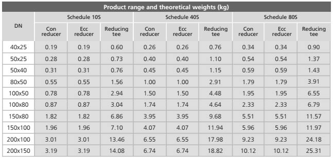 ASTM A860 Grade WPHY 60 Pipe Fittings Dimension & Weight Chart Manufacturer